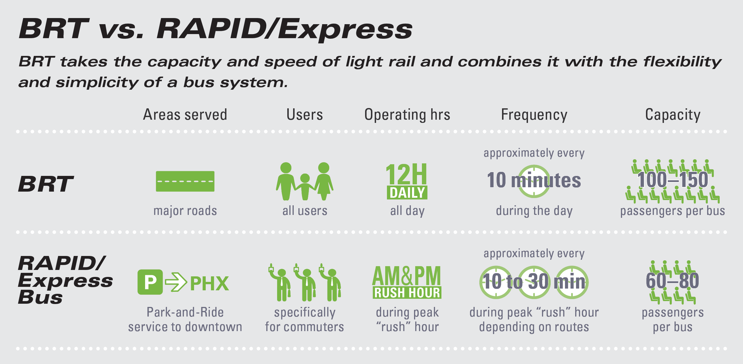 BRT versus RAPID/Express. BRT takes the capacity and speed of light rail and combines it with the flexibility and simplicity of a bus system. BRT: areas served, major roads; users, all users; operating hours, all day; frequency, approximately every 10 minutes during the day; capacity, 100 to 150 passengers per bus. RAPID/Express bus: areas served, park-and-ride service to downtown; users, specifically for commuters; operating hours, during peak a.m. and p.m. 'rush' hour; frequency, approximately every 10 to 30 minutes during peak 'rush' hour depending on routes; capacity, 60 to 80 passengers per bus